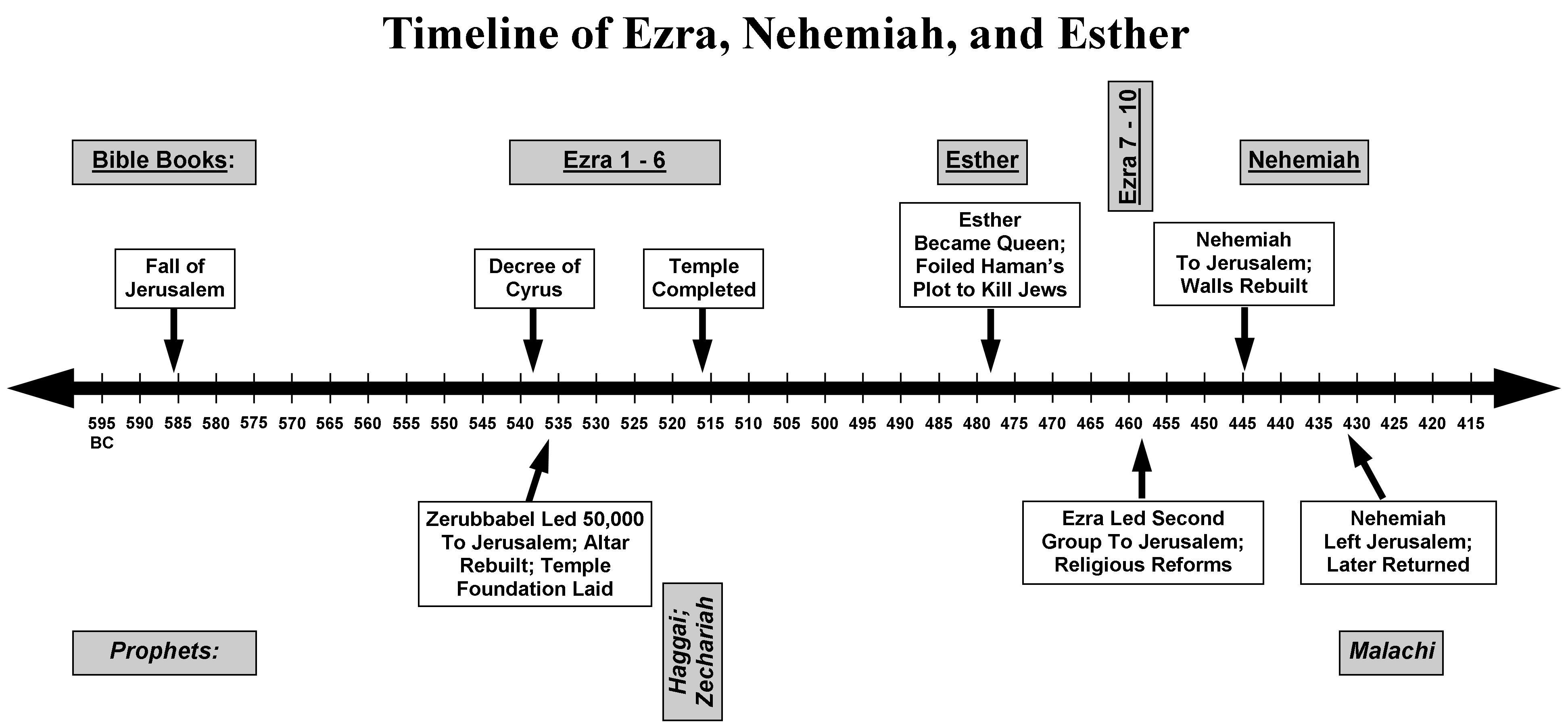 And timeline ezra nehemiah Ezra through